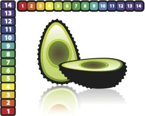 Ph Scale - avocado